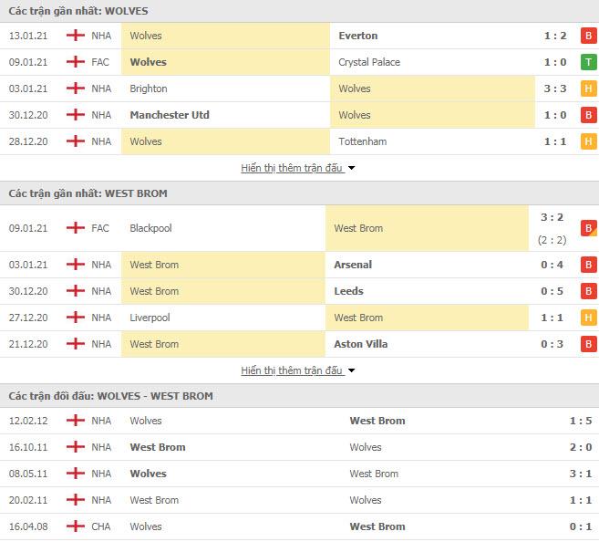 Thành tích đối đầu Wolves vs West Brom