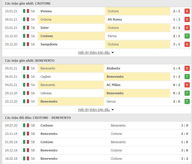 Thành tích đối đầu Crotone vs Benevento