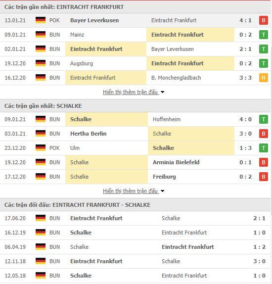 Thành tích đối đầu Eintracht Frankfurt vs Schalke