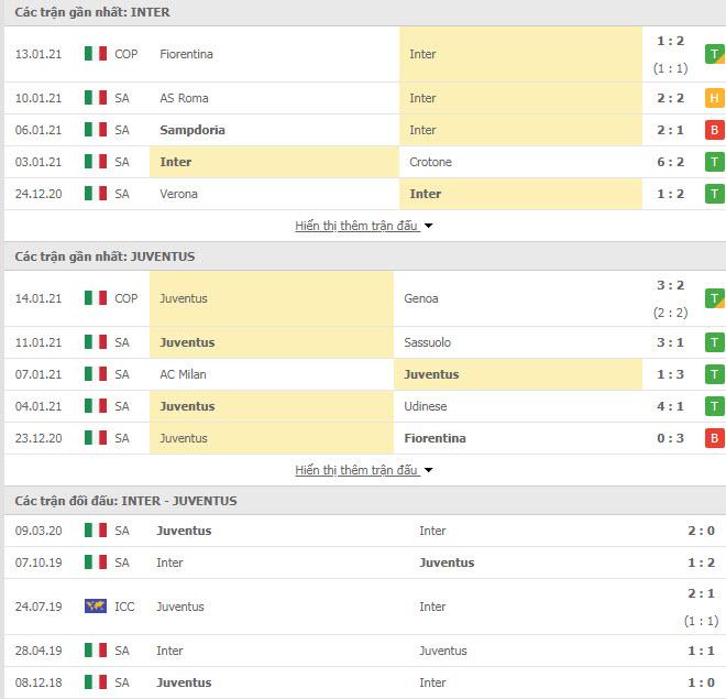 Thành tích đối đầu Inter Milan vs Juventus