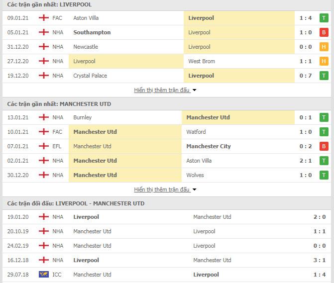 Thành tích đối đầu Liverpool vs MU