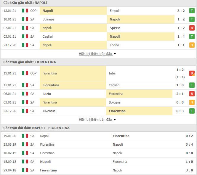 Thành tích đối đầu Napoli vs Fiorentina