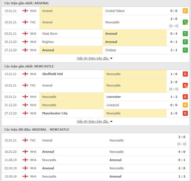 Thành tích đối đầu Arsenal vs Newcastle
