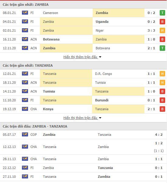 Thành tích đối đầu Zambia vs Tanzania