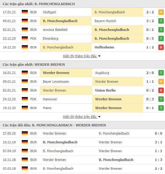 Thành tích đối đầu Monchengladbach vs Werder Bremen