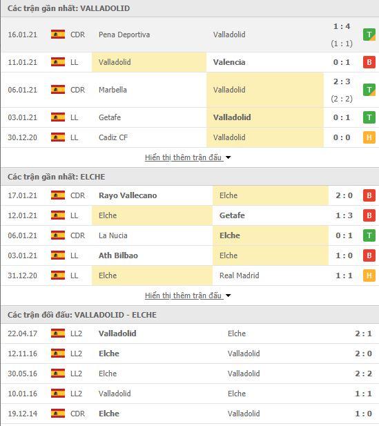 Thành tích đối đầu Real Valladolid vs Elche