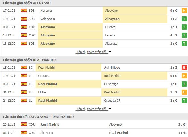 Thành tích đối đầu Alcoyano vs Real Madrid