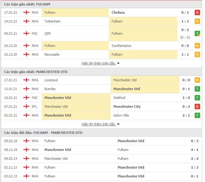 Thành tích đối đầu Fulham vs MU