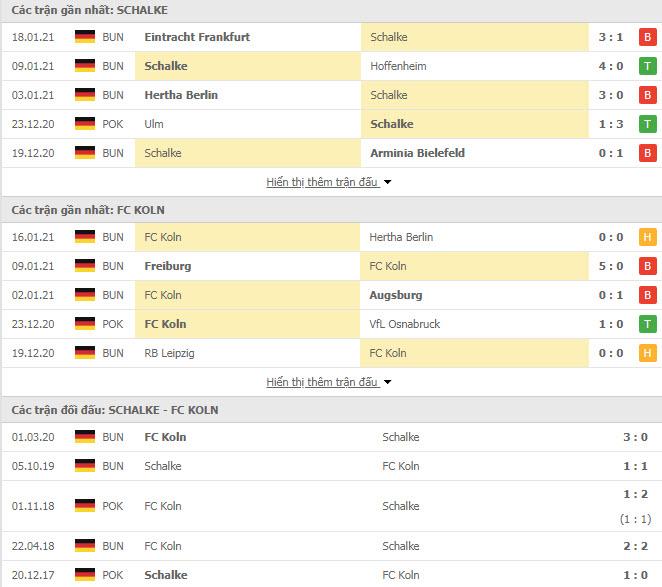 Thành tích đối đầu Schalke vs FC Koln