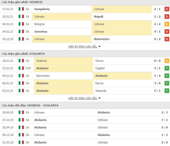Thành tích đối đầu Udinese vs Atalanta