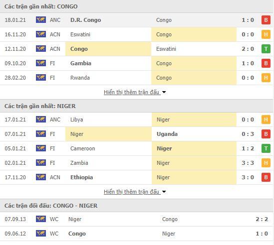 Thành tích đối đầu Congo vs Niger