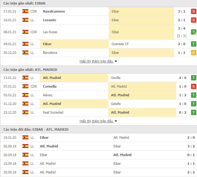 Thành tích đối đầu Eibar vs Atletico Madrid