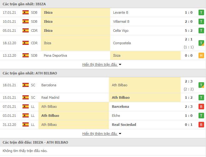 Thành tích đối đầu UD Ibiza vs Athletic Bilbao