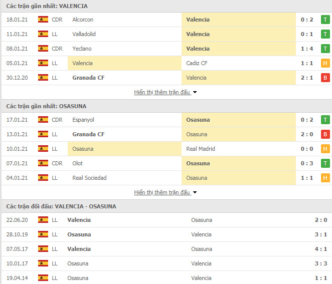 Thành tích đối đầu Valencia vs Osasuna