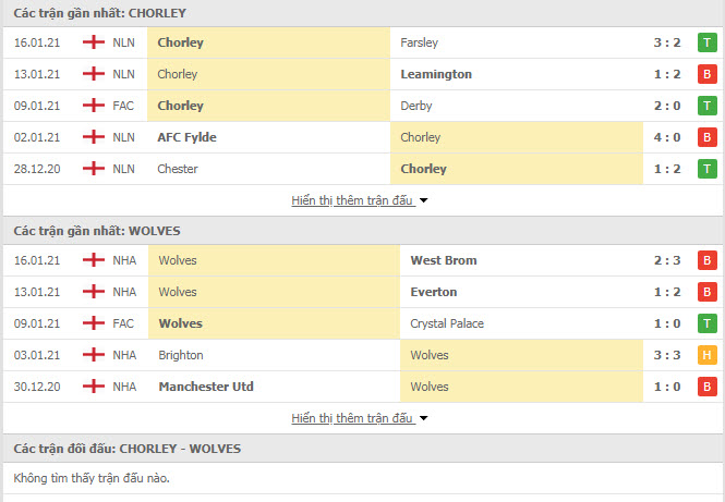 Thành tích đối đầu Chorley vs Wolves