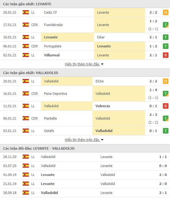 Thành tích đối đầu Levante vs Real Valladolid