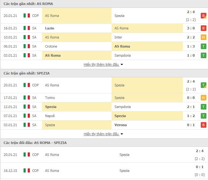 Thành tích đối đầu AS Roma vs Spezia