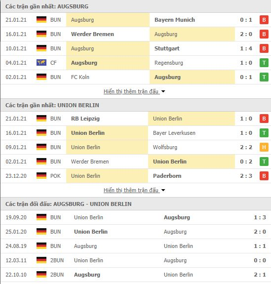 Thành tích đối đầu Augsburg vs Union Berlin