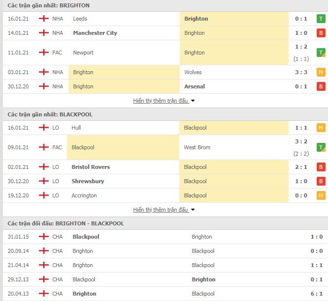 Thành tích đối đầu Brighton vs Blackpool