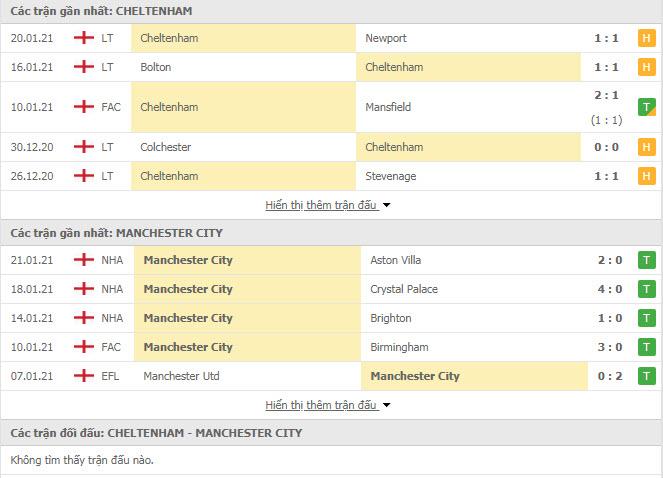 Thành tích đối đầu Cheltenham Town vs Man City