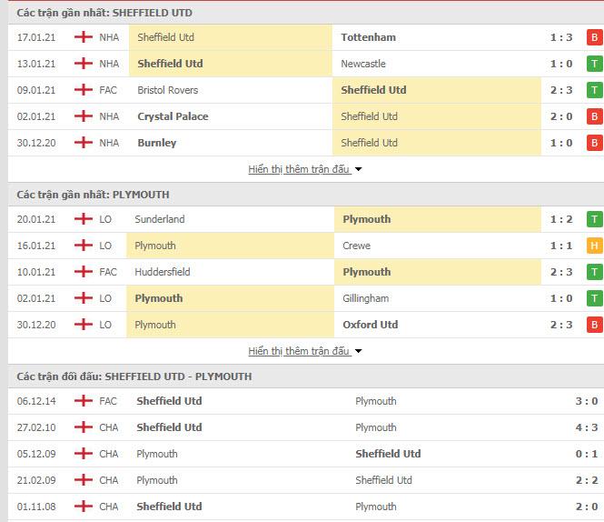 Thành tích đối đầu Sheffield United vs Plymouth Argyle