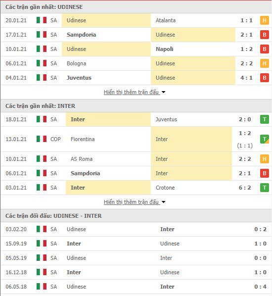 Thành tích đối đầu Udinese vs Inter Milan