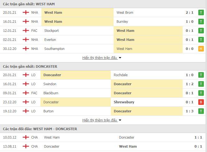 Thành tích đối đầu West Ham vs Doncaster Rovers