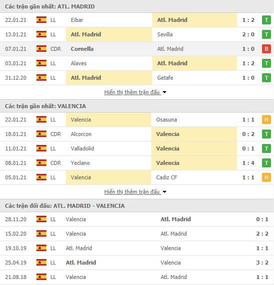 Thành tích đối đầu Atletico Madrid vs Valencia