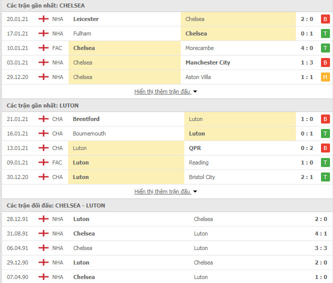 Thành tích đối đầu Chelsea vs Luton Town