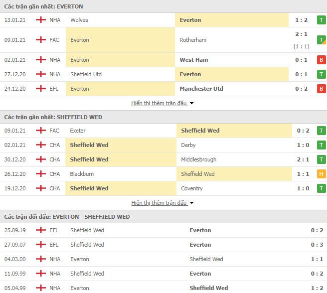 Thành tích đối đầu Everton vs Sheffield Wednesday