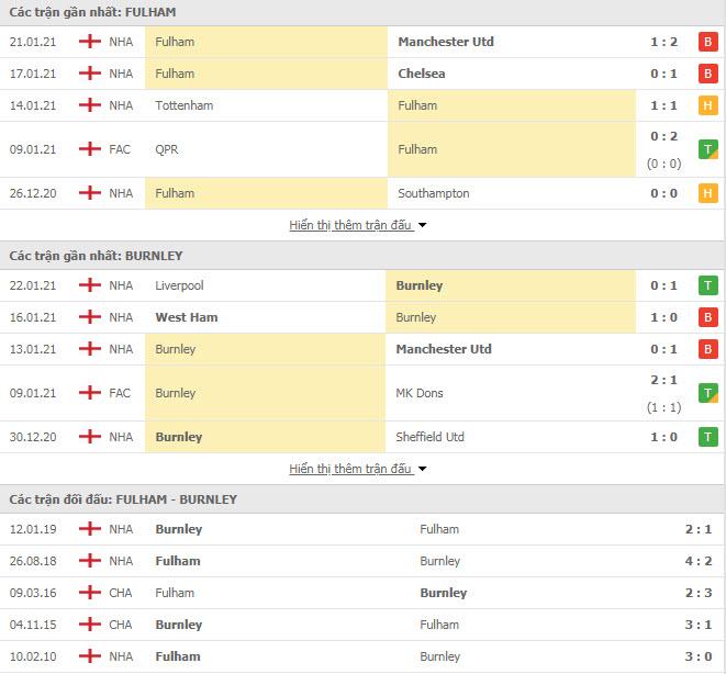 Thành tích đối đầu Fulham vs Burnley