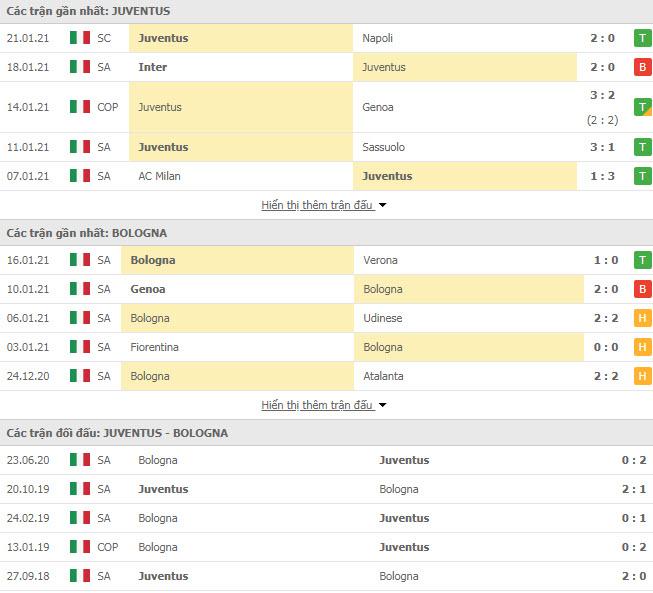 Thành tích đối đầu Juventus vs Bologna