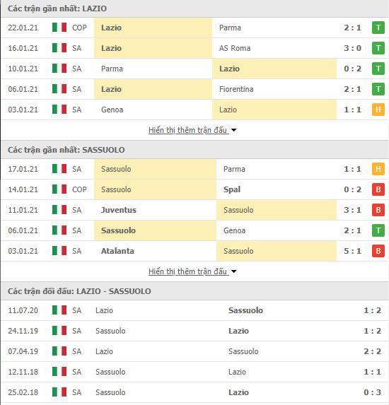 Thành tích đối đầu Lazio vs Sassuolo