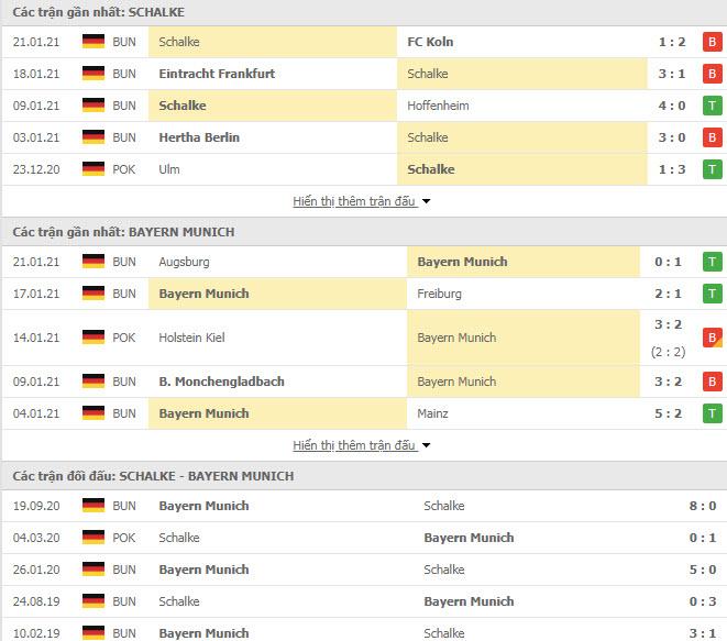 Thành tích đối đầu Schalke vs Bayern Munich