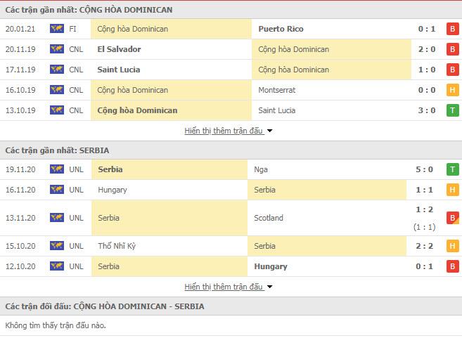 Thành tích đối đầu Dominican vs Serbia