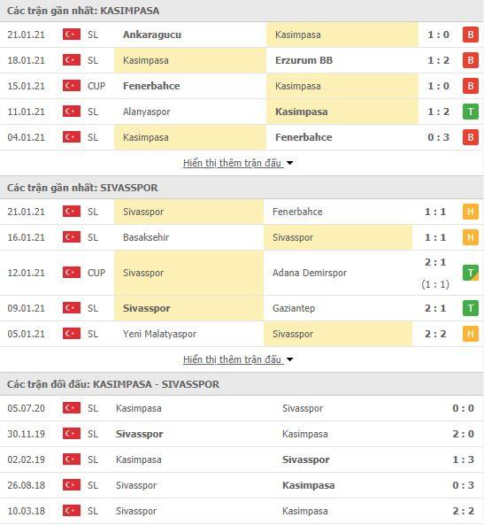 Thành tích đối đầu Kasimpasa vs Sivasspor