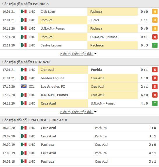 Thành tích đối đầu Pachuca vs Cruz Azul