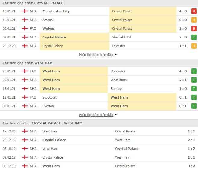Thành tích đối đầu Crystal Palace vs West Ham