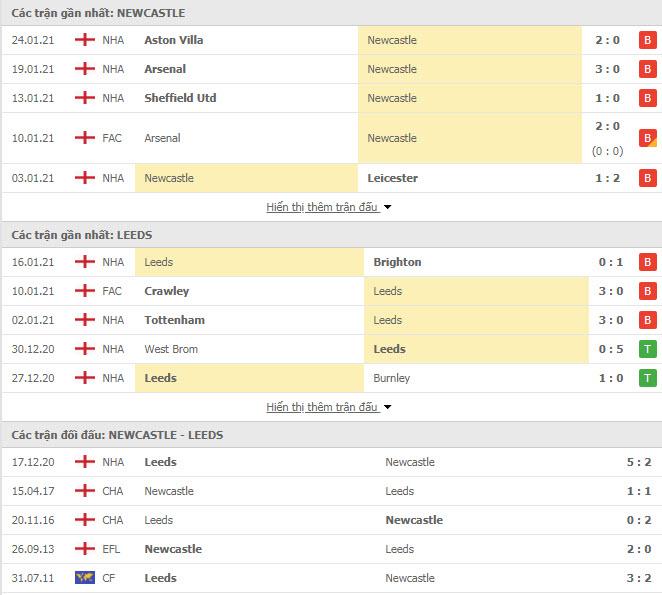 Thành tích đối đầu Newcastle vs Leeds