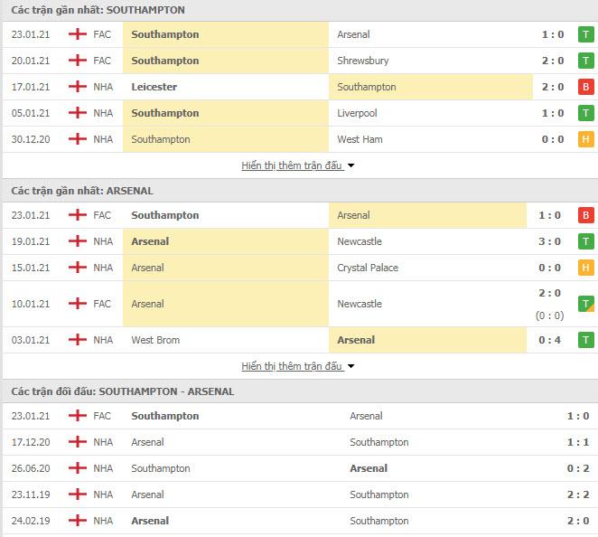 Thành tích đối đầu Southampton vs Arsenal