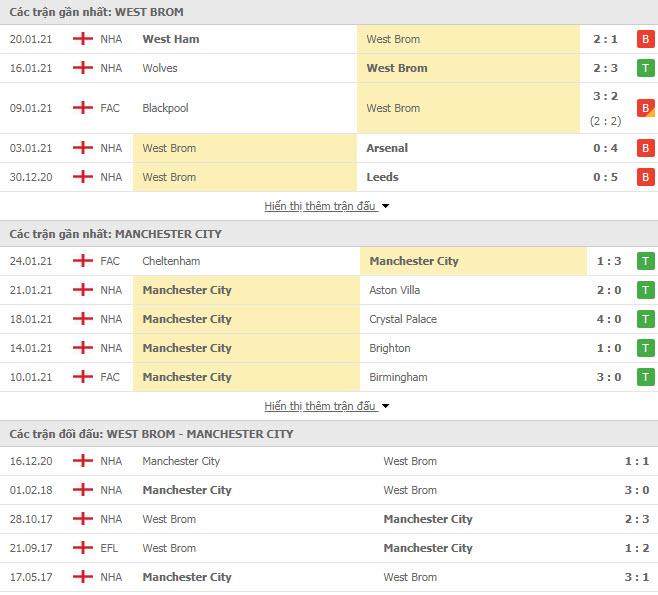Thành tích đối đầu West Brom vs Man City