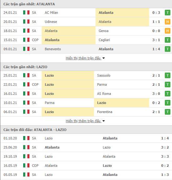 Thành tích đối đầu Atalanta vs Lazio