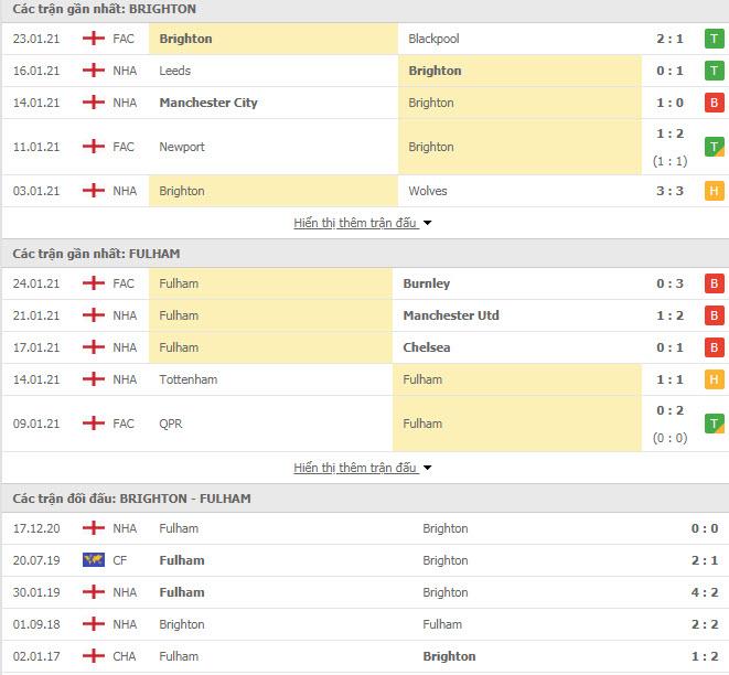 Thành tích đối đầu Brighton vs Fulham