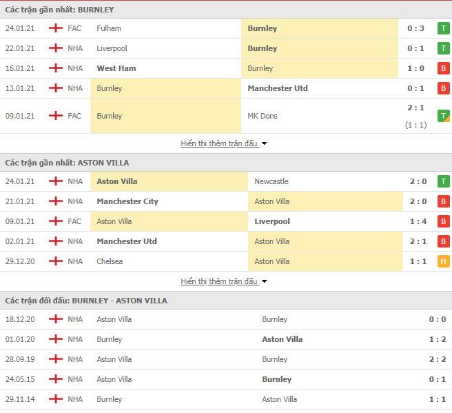 Thành tích đối đầu Burnley vs Aston Villa