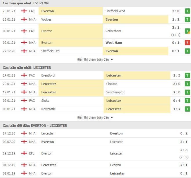 Thành tích đối đầu Everton vs Leicester