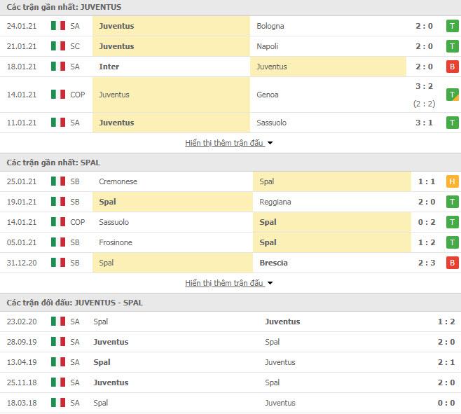 Thành tích đối đầu Juventus vs Spal