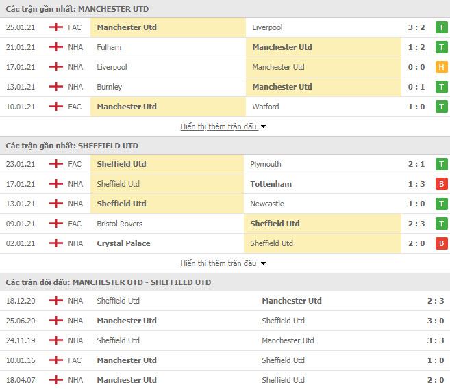 Thành tích đối đầu MU vs Sheffield United