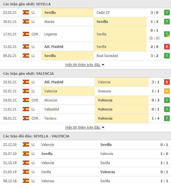 Thành tích đối đầu Sevilla vs Valencia