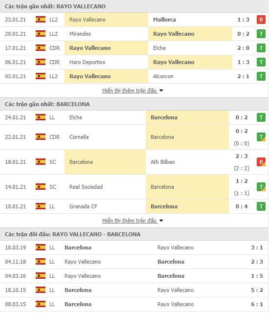 Thành tích đối đầu Rayo Vallecano vs Barcelona