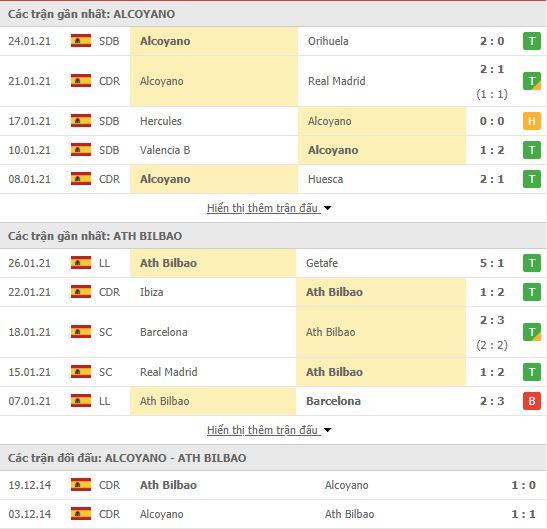 Thành tích đối đầu Alcoyano vs Athletic Bilbao
